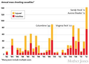 more-guns-more-mass-shootings