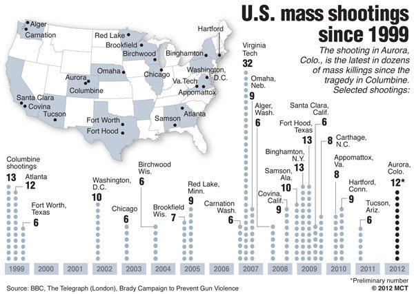 Dozens Killed Or Injured In Mass Shooting At Colorado Cinema - Us gun murders map