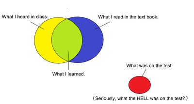 The Venn Diagram of Engineering